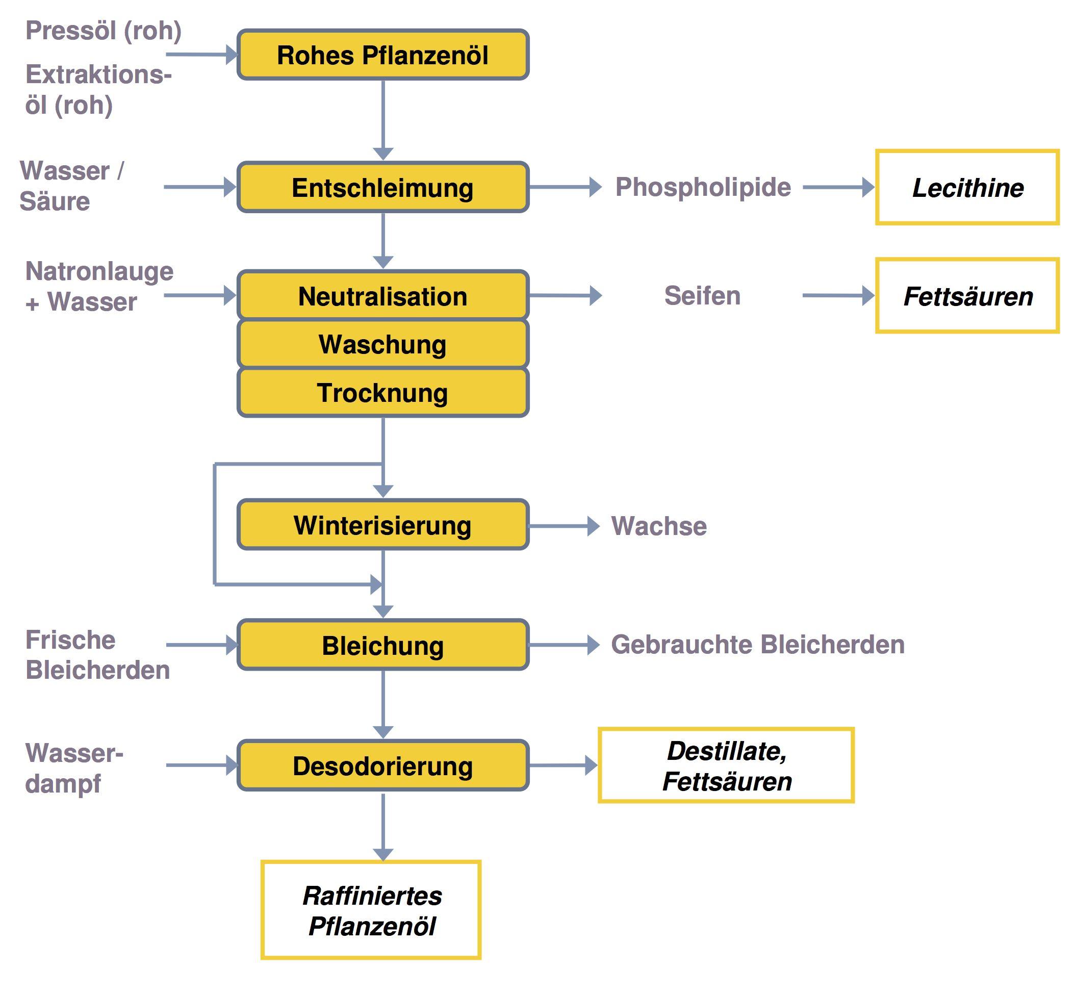 Die Burton Prozess noch bei der Raffination von Heizöl aber die bei unterschiedlichen Temperaturen und Drücken als Benzin hergestellt wird. Rohöl kann von der Burton Prozess verfeinert werden. In Verbindung stehende Artikel.